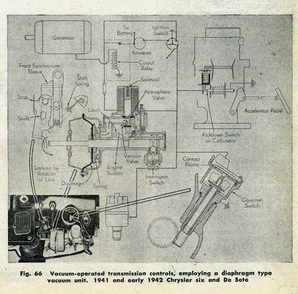 1941_VacamaticControls.b5e1ec50adc167ec59cc14032bda6762 vacamatic problem! p15 d24 forum p15 d24 com and pilot house com 1941 desoto wiring diagram at reclaimingppi.co